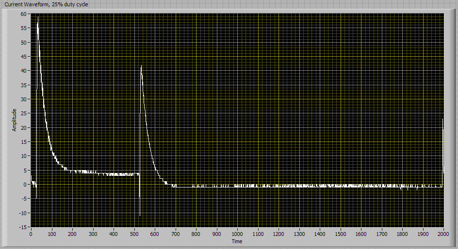 Current waveform, 25% duty cycle, 1000 ohm resistor