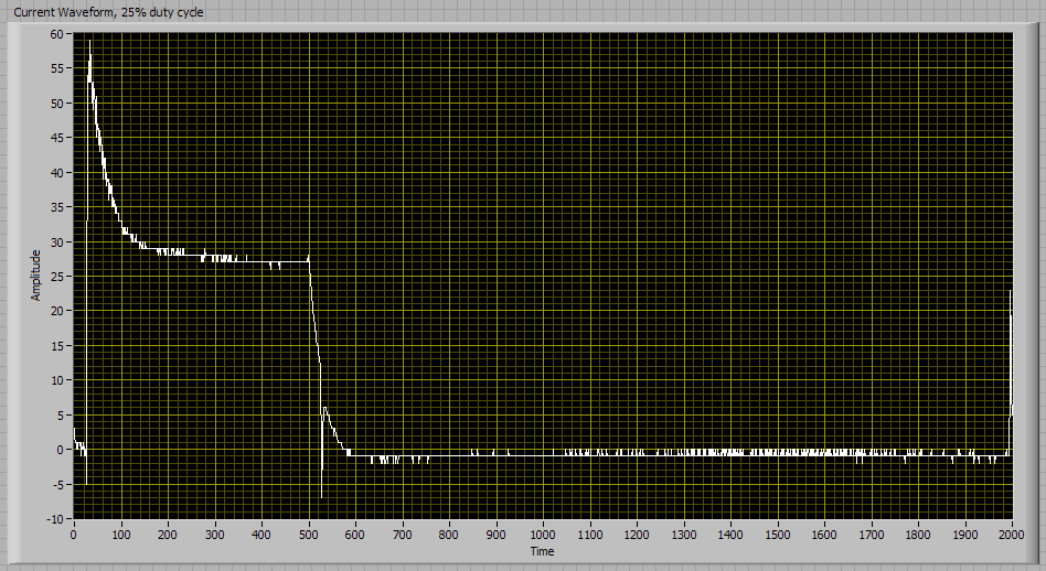 Current waveform, 25% duty cycle, 150 ohm resistor
