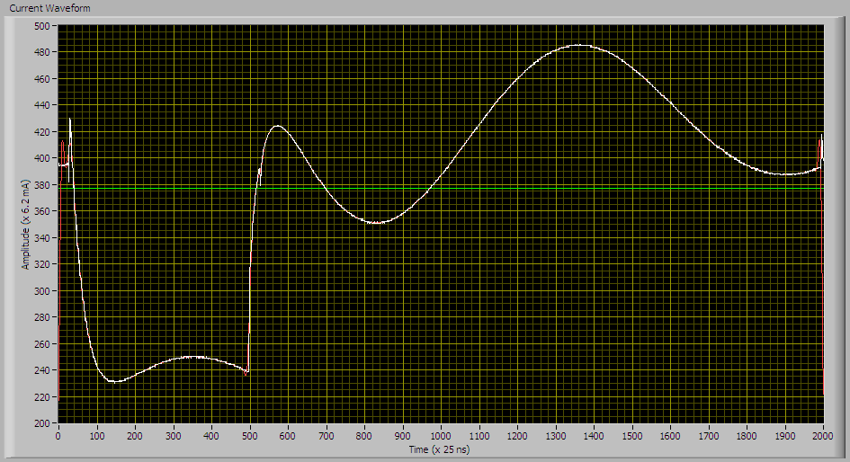 Current waveform, 25% duty cycle, no rotation, 470 uH inductor