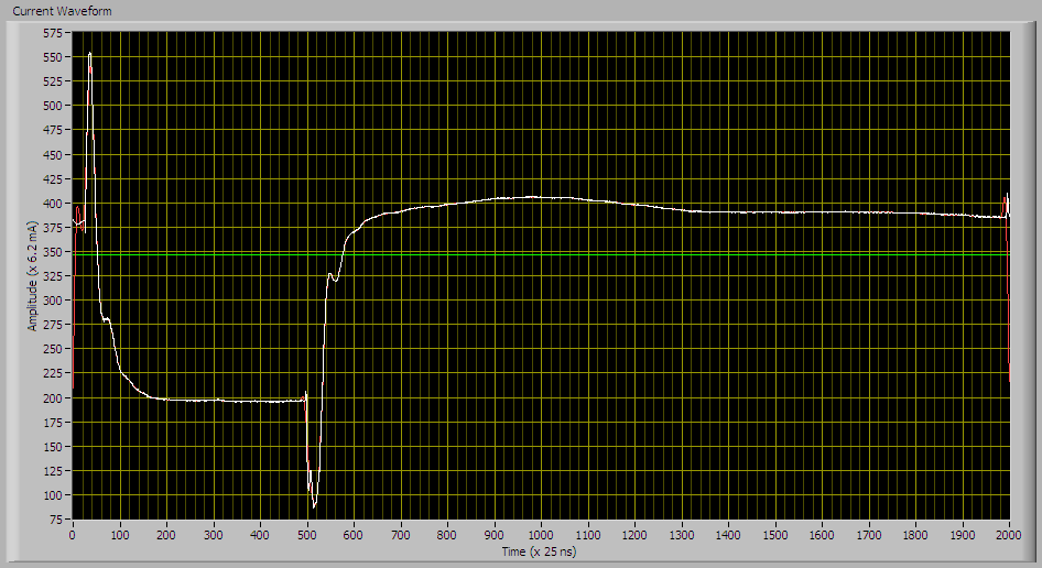 Current waveform, 25% duty cycle, no rotation, no inductor