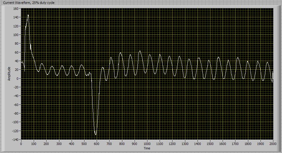 Current waveform, 25 percent duty cycle, no capacitors