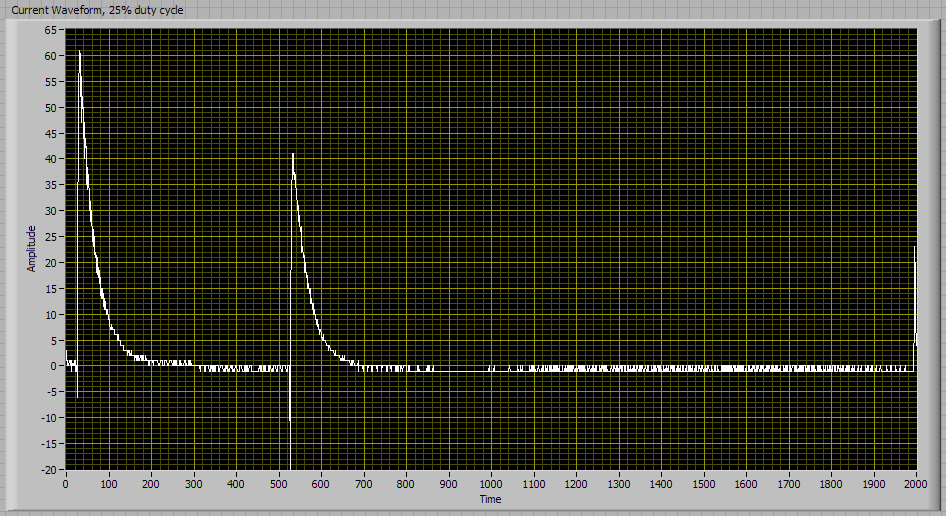 Current waveform, 25% duty cycle, open circuit