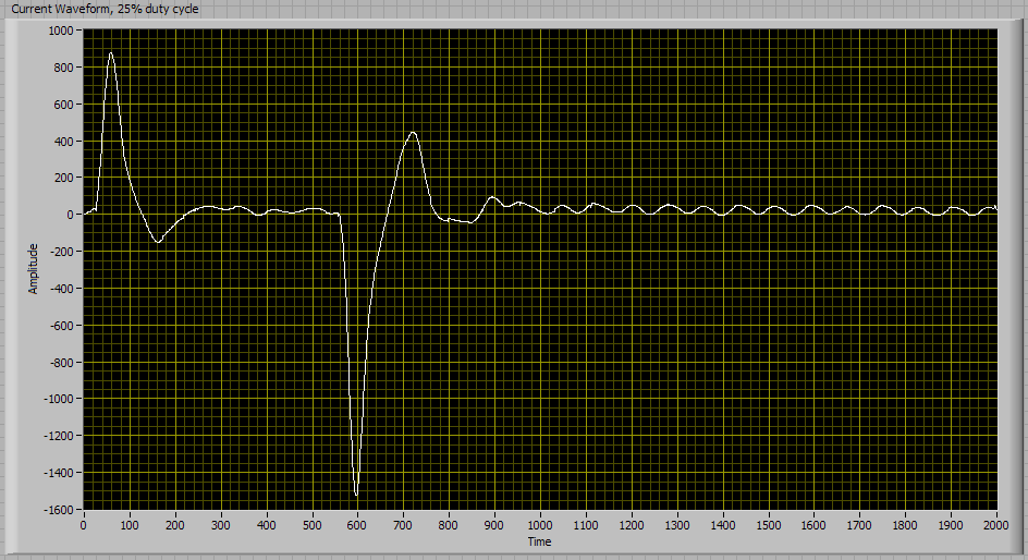 Current waveform, 25% duty cycle, no load