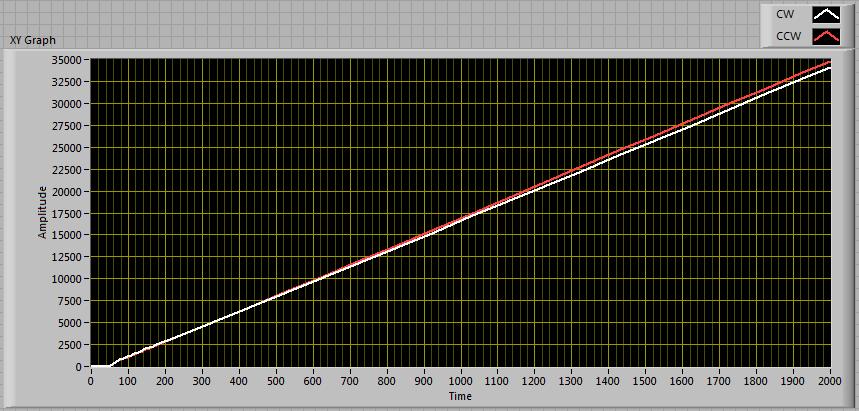 Speed versus PWM cycle